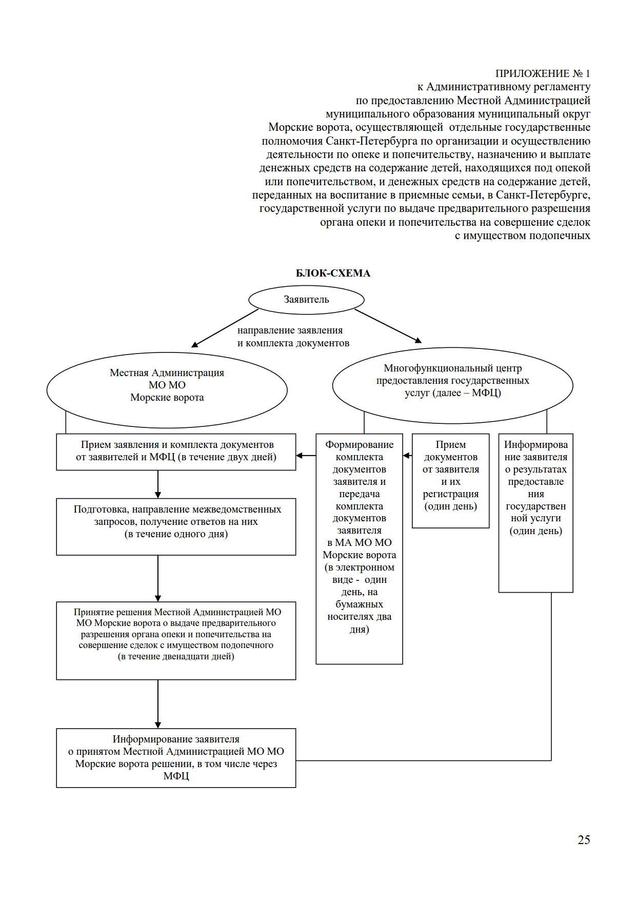 чистый-регламент-разреш-сделок-2020_1